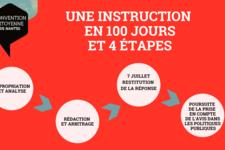 Une instruction en 100 jours et 4 étapes.png